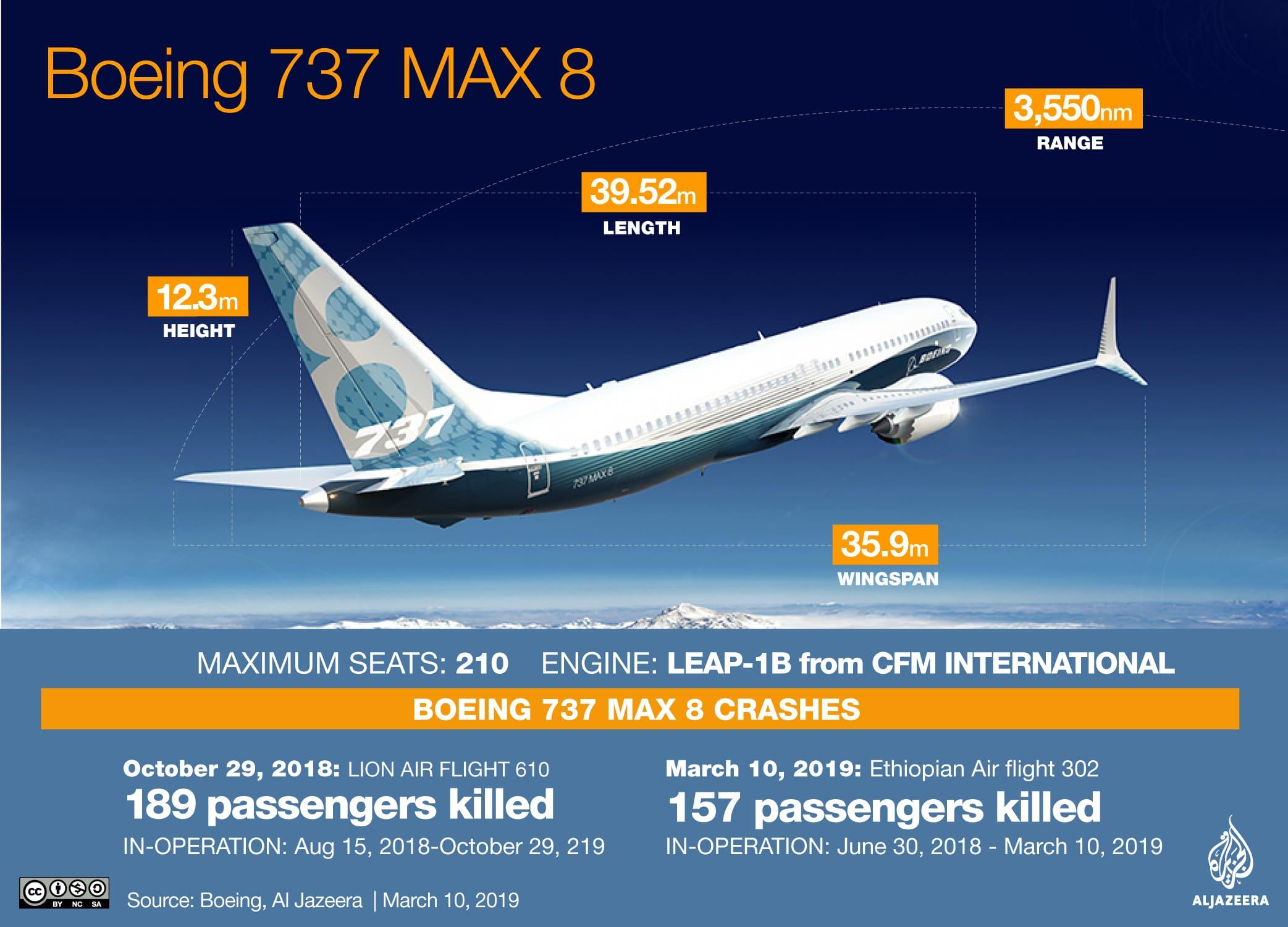 Ethiopian Airlines : Pesawat Boeing 737 Max 8 Diberhentikan